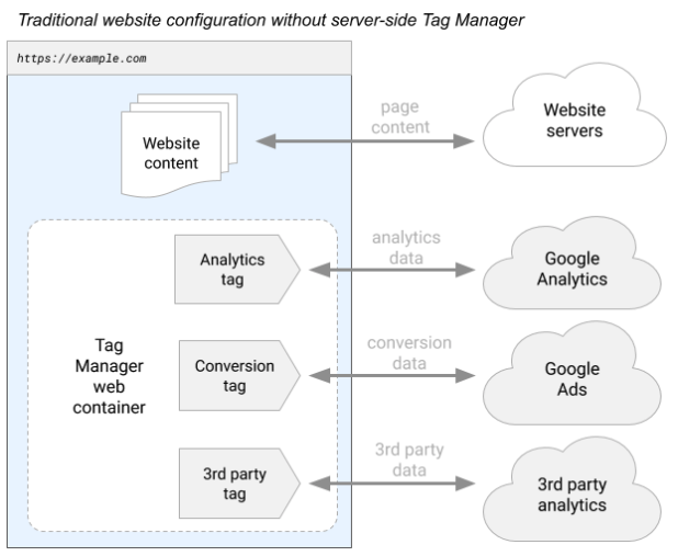 Google Tag Manager Client side tagging diagram