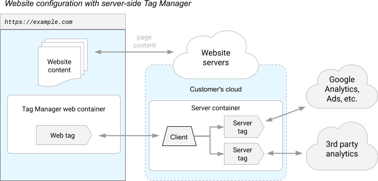 Google Tag Manager Server-Side tagging diagram